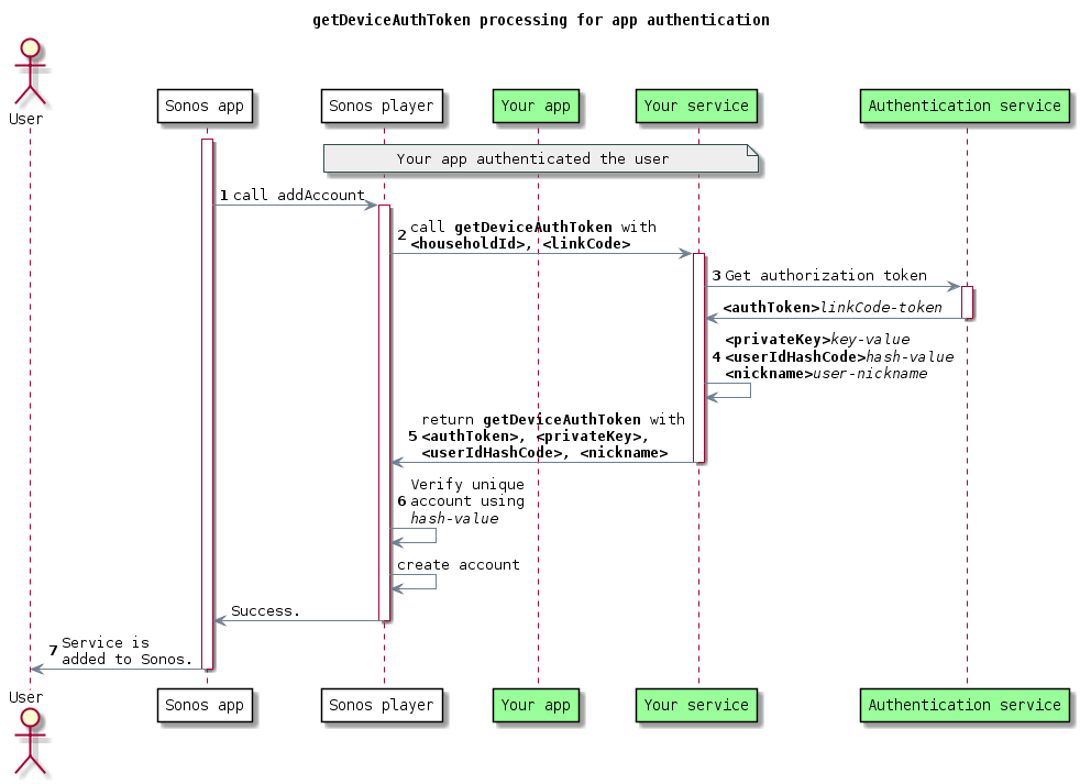 getDeviceAuthToken processing for app authentication