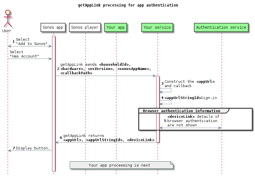getAppLink processing for app authentication